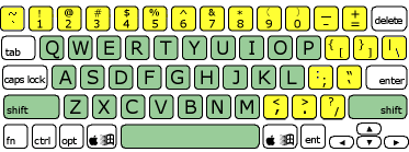 Lesson 26: Numbers Row + Special Characters - Peter's Online